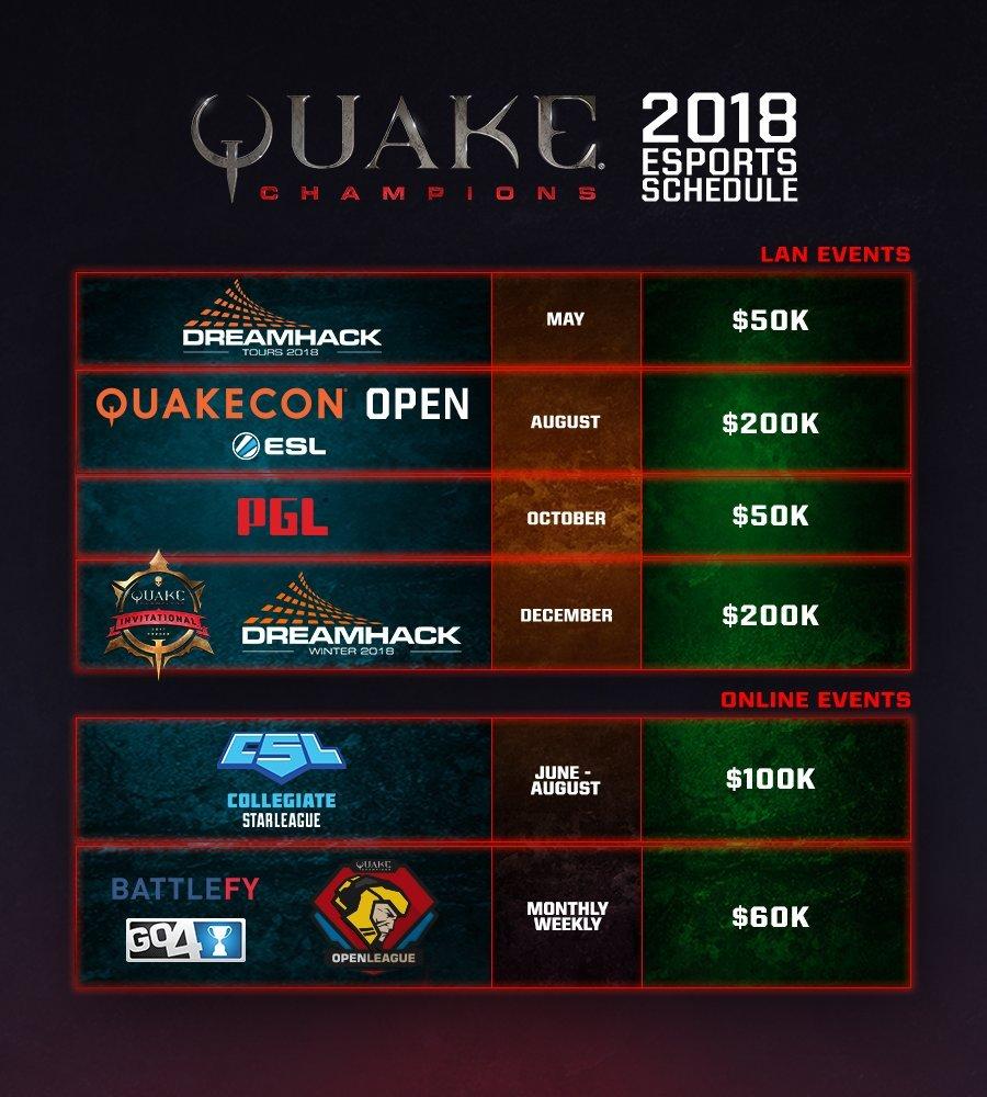 Quake Champions турниры
