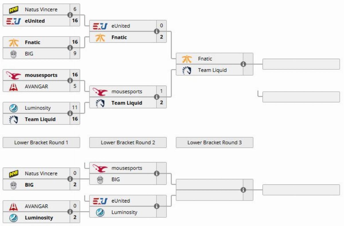 IEM Chicago, результаты IEM Chicago, матчи IEM Chicago, турнир по csgo