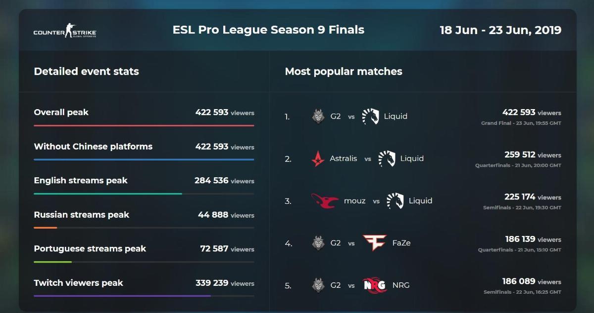 ESL Pro League Season 9, турнир по CS:GO