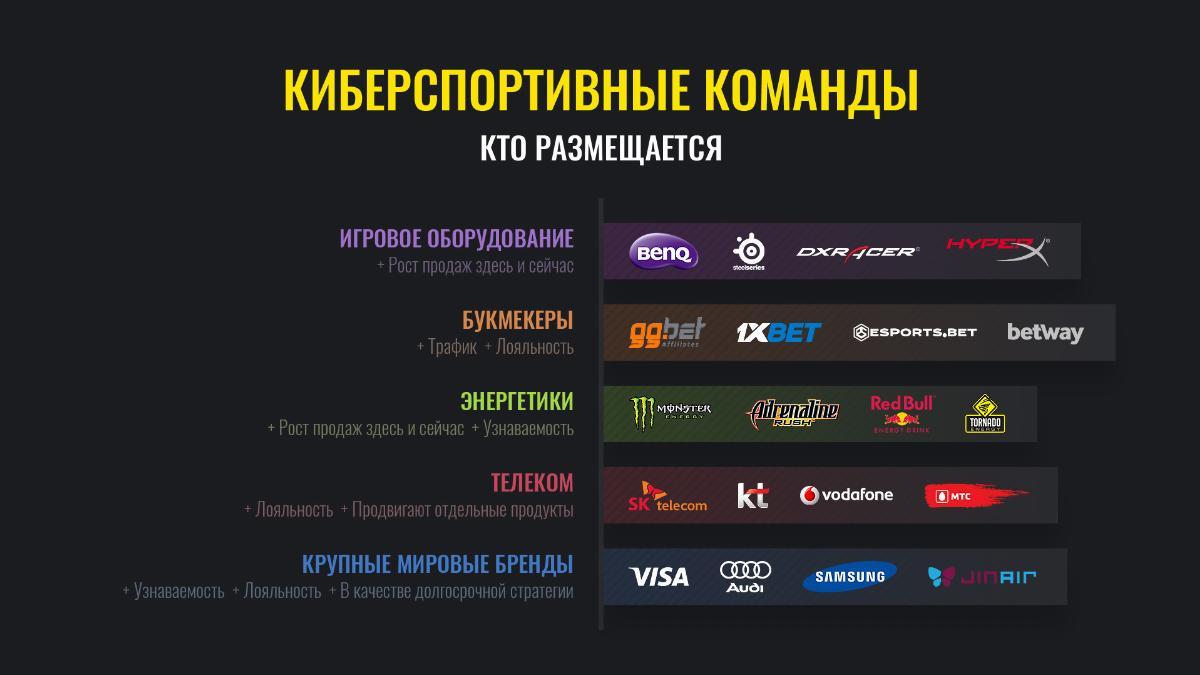 киберспорт, маркетинг в киберспорте, реклама в киберспорте, интеграции брендов в киберспорт