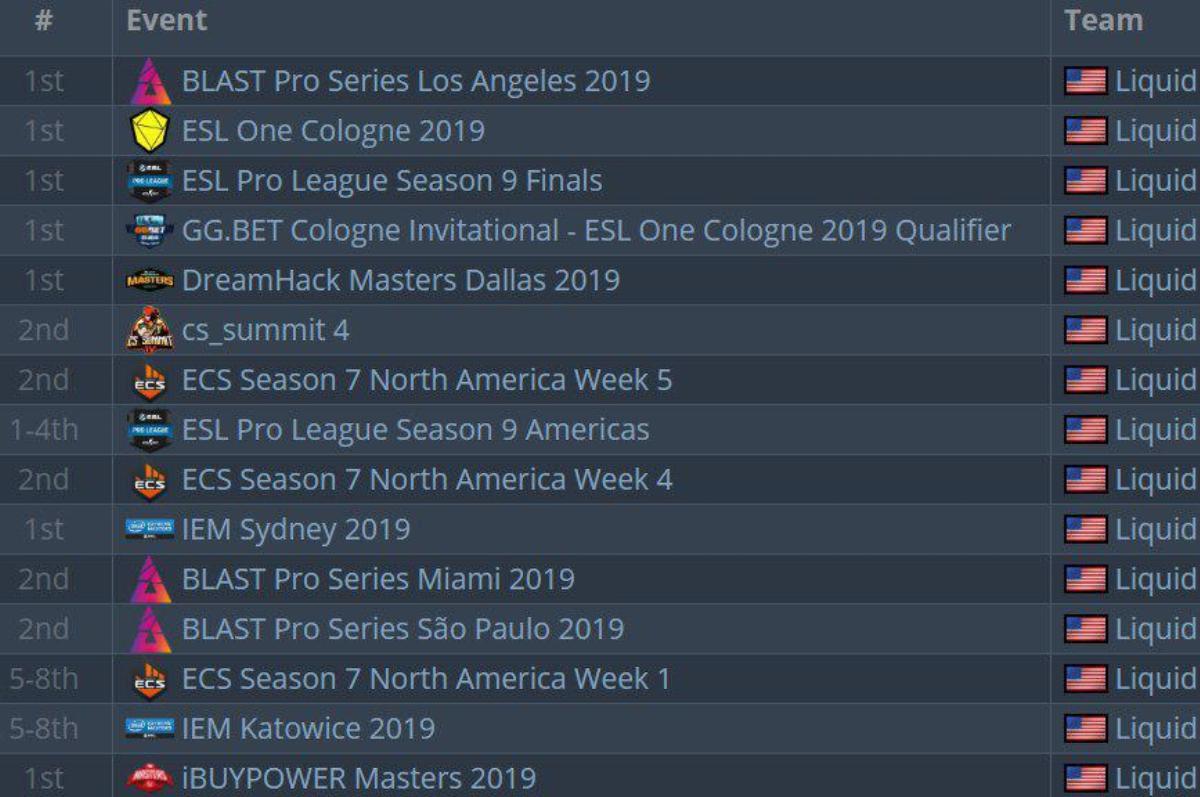 BLAST Pro Series: Los Angeles 2019, турнир по cs:go