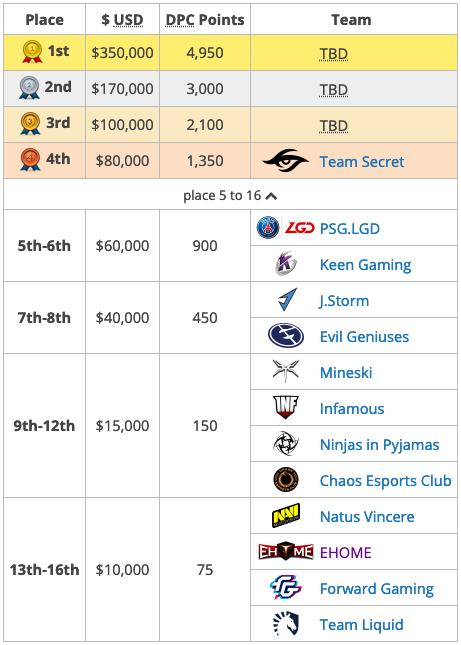 финал dream league season 11, финал dreamleague, Vici Gaming против Fnatic
